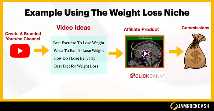 $1000 Per Month Weight Loss Example